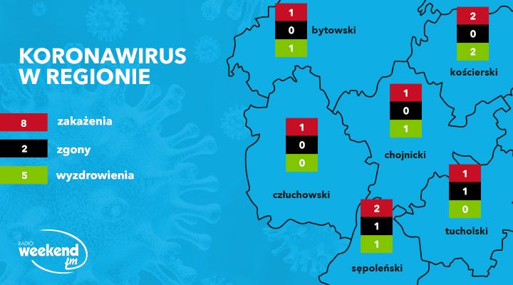 Koronawirus w regionie. Codzienny raport sanepidu. Zobacz aktualne dane
