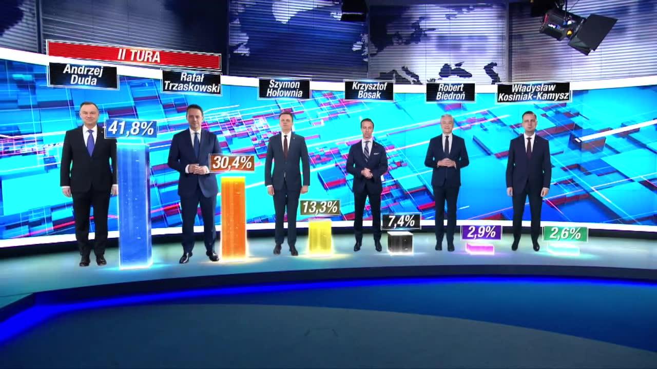 Sondaż prezydenta wybierzemy w drugiej turze. A. Duda otrzymał 41,8 proc. głosów, R. Trzaskowski 30,4 proc.
