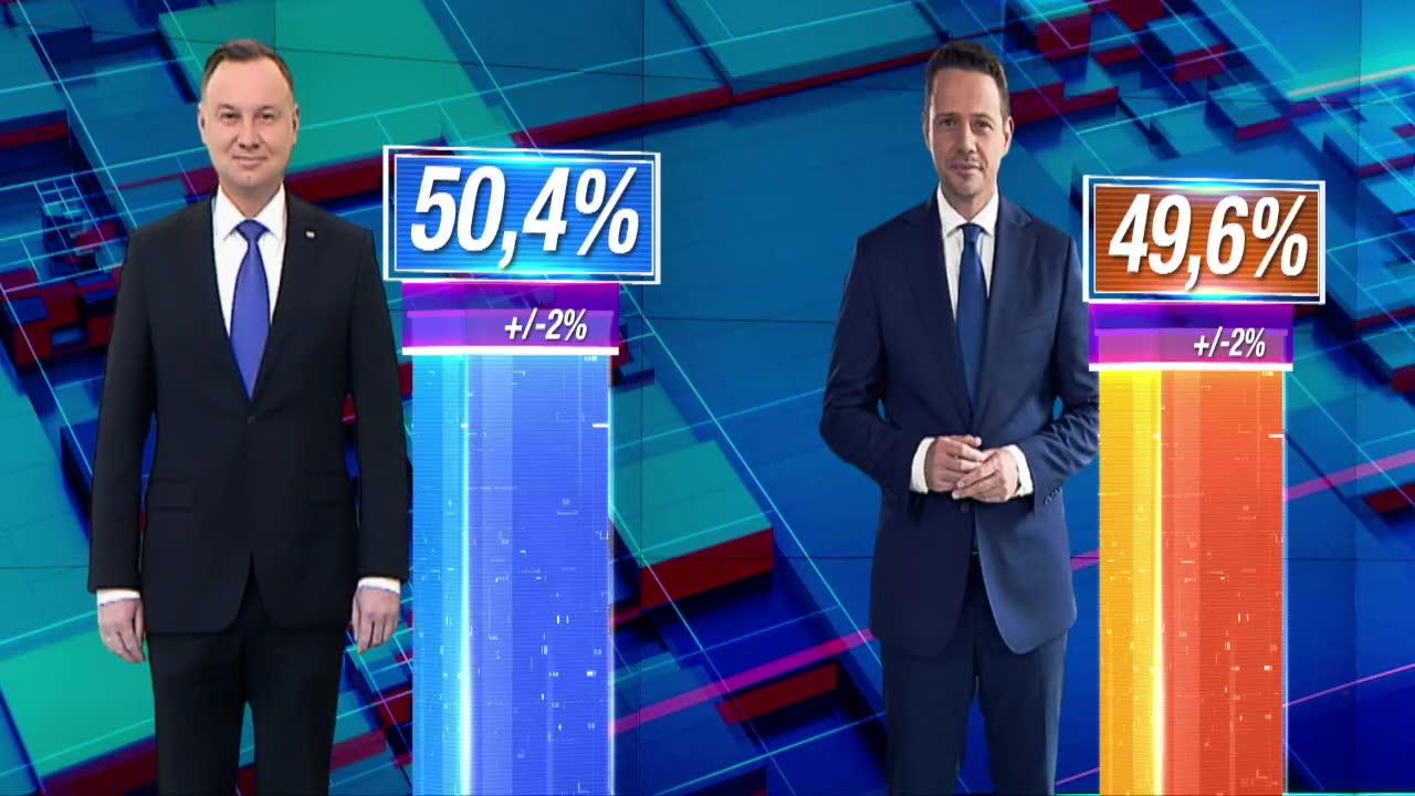Exit poll Ipsos A. Duda z poparciem 50,4 proc. głosujących R. Trzaskowski uzyskał 49,6 proc.