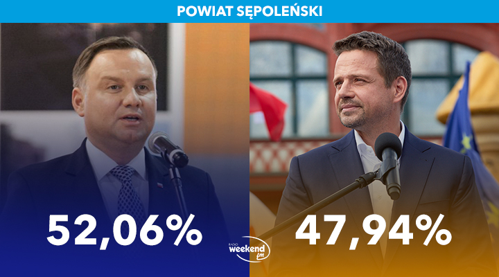 Andrzej Duda wygrywa wybory prezydenckie w powiecie sępoleńskim