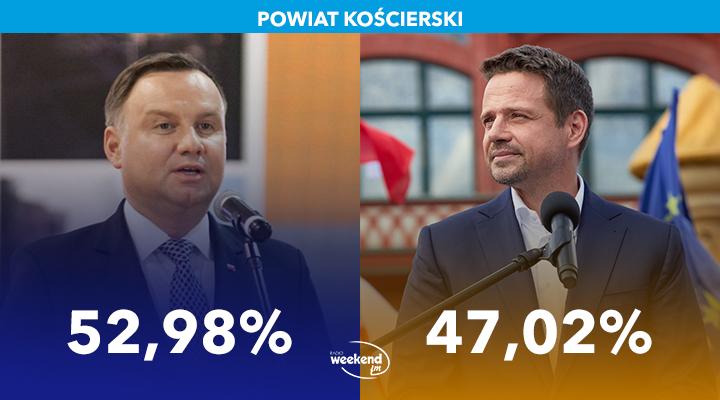 Rafał Trzaskowski wygrywa w mieście Kościerzyna, a Andrzej Duda triumfuje w gminach wiejskich