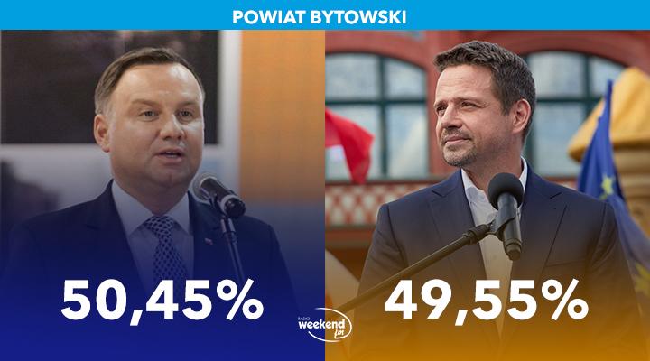 Nieznaczne zwycięstwo Andrzeja Duda w skali całego powiatu bytowskiego