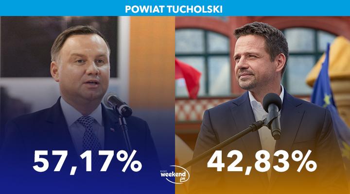 Znaczna przewaga Andrzeja Dudy w powiecie tucholskim