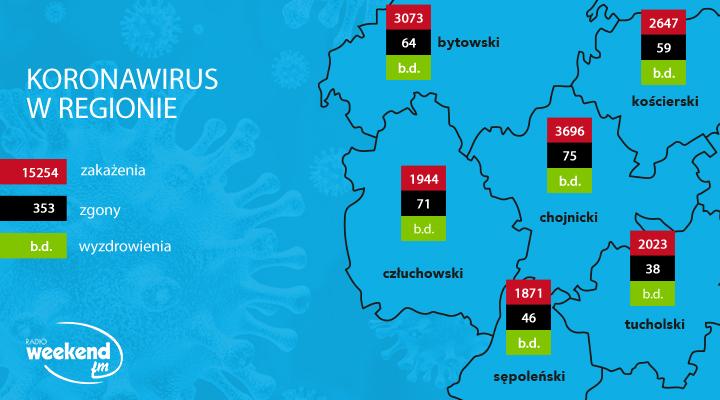 Koronawirus w regionie codzienne dane Ministerstwa Zdrowia. Zobacz aktualne dane